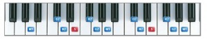 All notes on keyboard