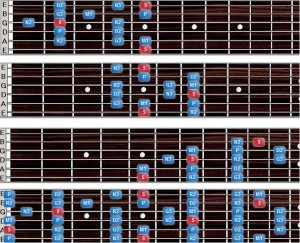 Fretboard Patterms